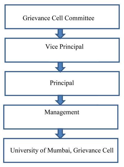 grievance management procedures