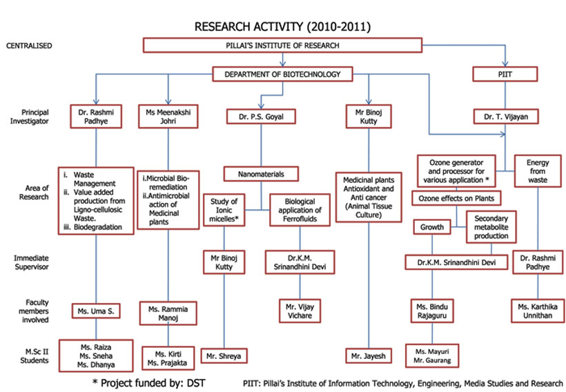 researchprojects